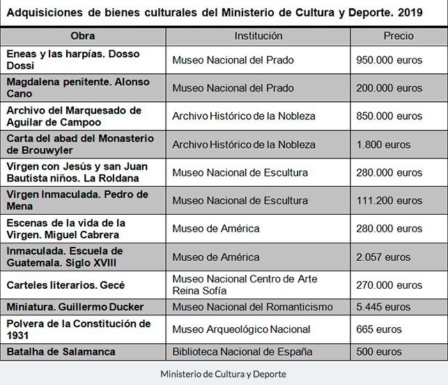 tabla-adquisisciones-cultura-2019